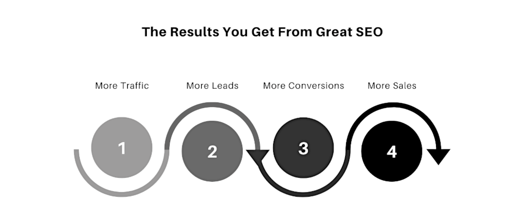The Results You Get From Great SEO - Search Engine Optimization in Nigeria